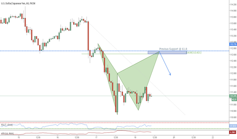 USDJPY: Possible bearish Bat completion at previous support