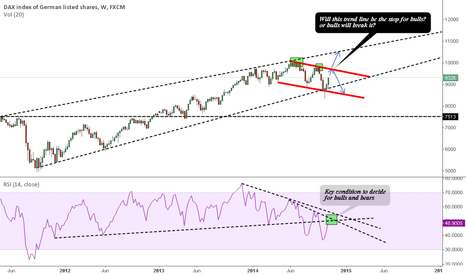 GER30: DAX is still undecided for major trend