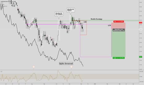 Cnq stock options