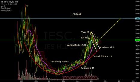 IESC: Long IESC