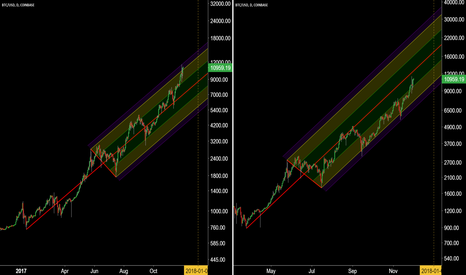 BTCUSD: A Tale of Two Pitchforks - The Case for $33,000 Before January