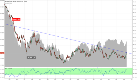 NOKUSD: NOKUSD vs Crude Oil - will this divergence compress soon?