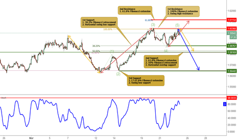 EURAUD: EURAUD is testing its resistance, potential for a drop!