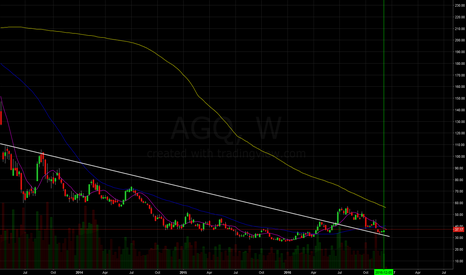 AGQ: Long on silver etf