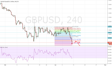 GBPUSD: need to the retrace ?