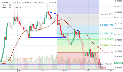 """AUDUSD: AUDUSD :: Stand by to """"buy"""" - D1"""