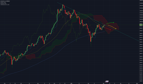 BTCEUR: Potential trend line down with 50 and 200 EMA cross