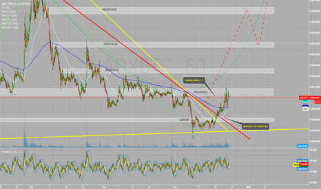 ADXBTC: ADEX Breakout of structure, to Wave 1 Impulse ?