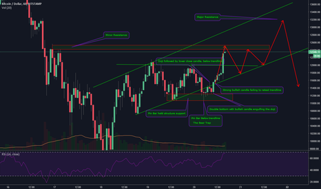 BTCUSD: Reading candles is fun