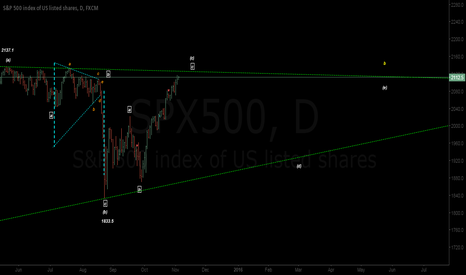 SPX500: Potential for a Triangle to Trigger the Bear Market