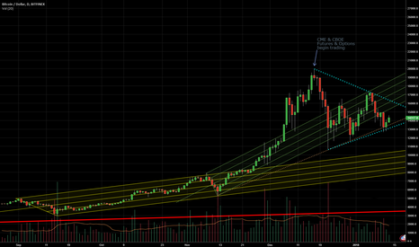 BTCUSD: BITCOIN High In due to Future/Option launch?