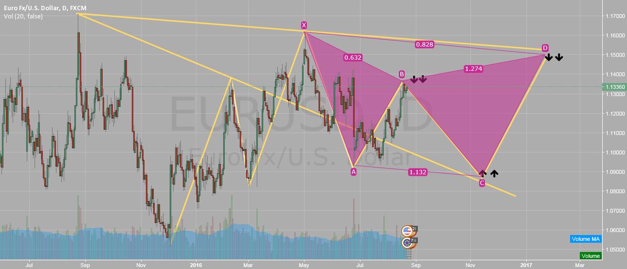 Eurusd Possibility trend
