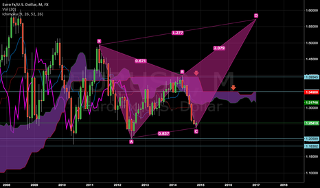 EURUSD: Bearish butterfly but with two Resistance to break