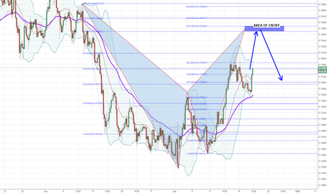 AUDCHF: AUDCHF Potential Long Short Opportunity