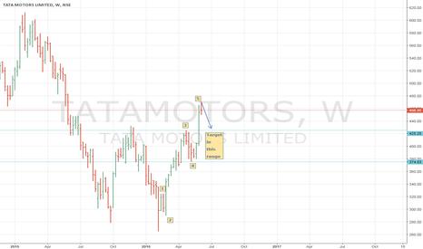 TATAMOTORS: TATAMOTORS (NSE INDIA) good short