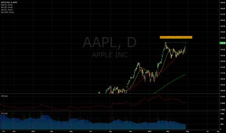 AAPL: APPLE looking prime for Breakout