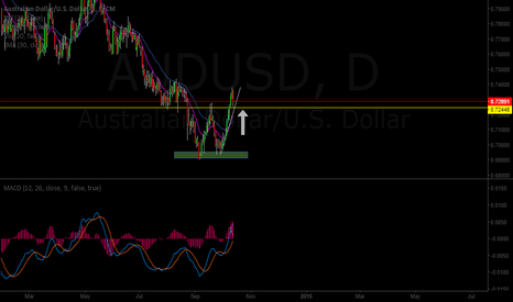 AUDUSD: AUDUSD double bottom pattern