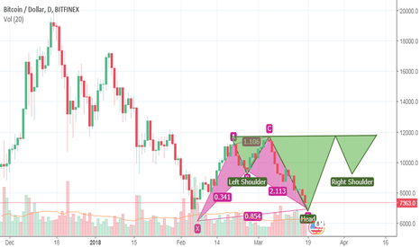 BTCUSD: Bitcoin doing Reverse Hedge and Shoulders
