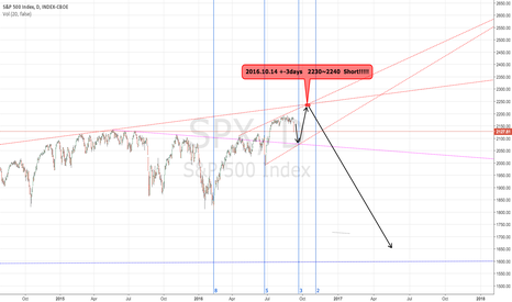 SPX: S&P 500 Index : Waiting for the time to come.