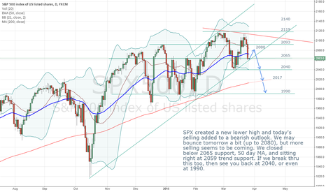 SPX500: SPX bearish outlook