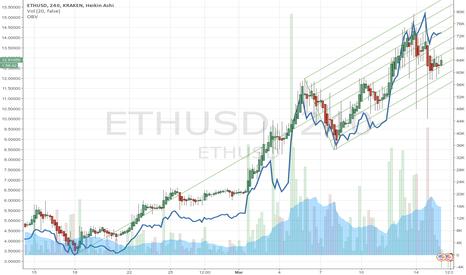 ETHUSD: Riding the etherium trend