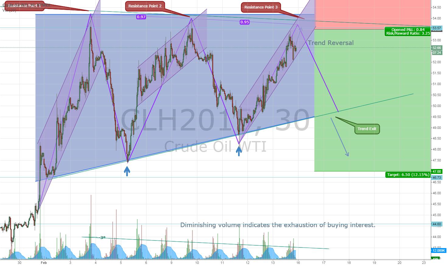 Crude Oil WTI: 14 Day Trend Reversal (Triple Tops)