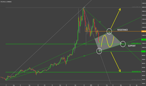 BTCUSD: What To Expect From Bitcoin