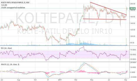 KOLTEPATIL: Kolte Patel - Breakout - Positional Long