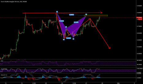 EURNOK: Alright, EURNOK 2nd Time Around Bearish Bat Short
