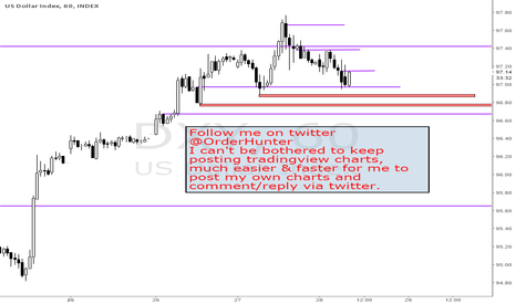 DXY: Moving to Twitter