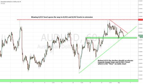 AUDUSD: AUD/USD Short trade IF 0,932 level gets violated