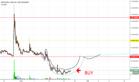 XBCBTC: Cup and Handle pattern XBC
