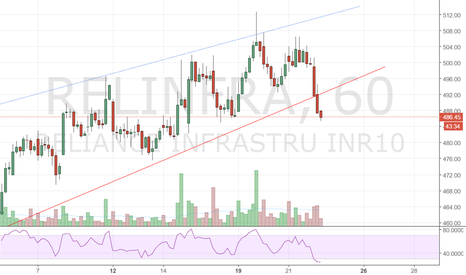 RELINFRA: Reliance Infra downtrend