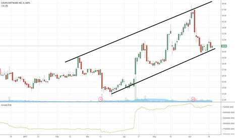 COUP: $COUP at an interesting juncture here...