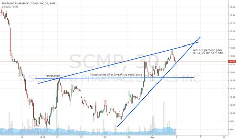 SCMP: very short term predication