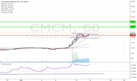 CMCM: CMCM - Flag formation Long from $12.93 up to $15.13