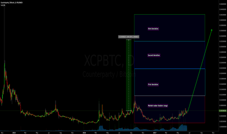XCPBTC: $XCPBTC - Counterparty turns ? - June 2017