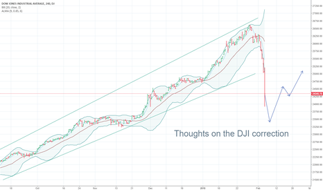 DJI: DJI: 1,175 point loss in one day, and what to do from here