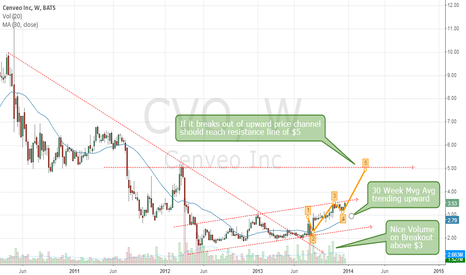CVO: CVO could reach $5 if it breaks upward sloping price channel