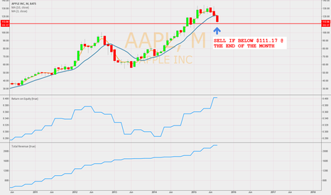AAPL: Time to sell AAPL ???