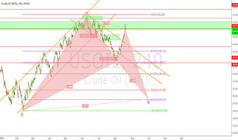 USOIL: Oil Short