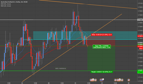 AUDUSD: AUDUSD short position