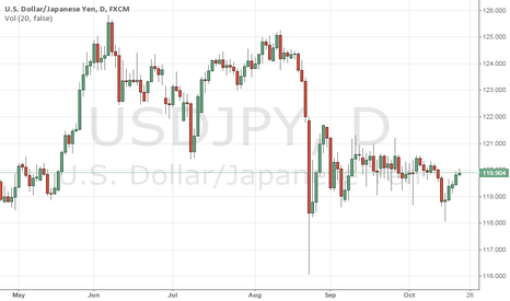 USDJPY: USDJPY: Could look to short 120 here for 119 and below target