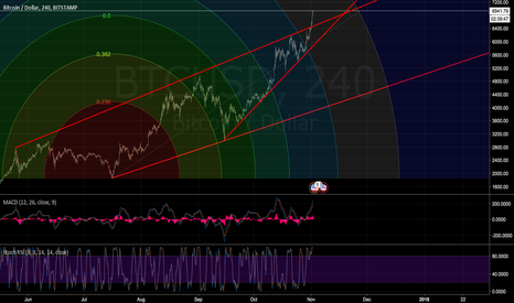 BTCUSD: BITCOIN SPIKE IS REAL