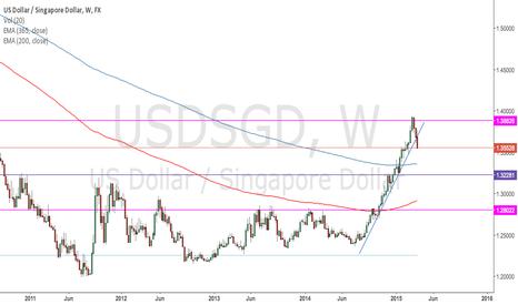 USDSGD: USD/SGD break of upward trend line