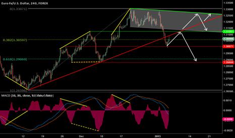 EURUSD: Euro, Technical Pespective