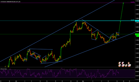 USDCAD: USDCAD still in correction