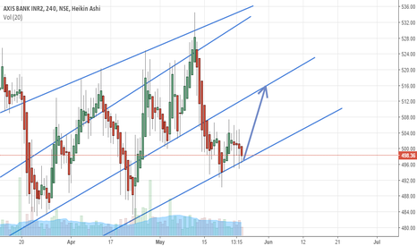 AXISBANK: Axisbank-  meets support line