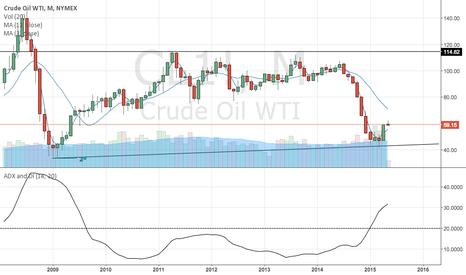 CL1!: Long term veiw on oil
