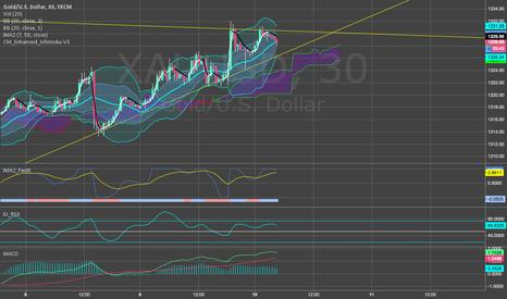 XAUUSD: Awaiting Gold Breakout
